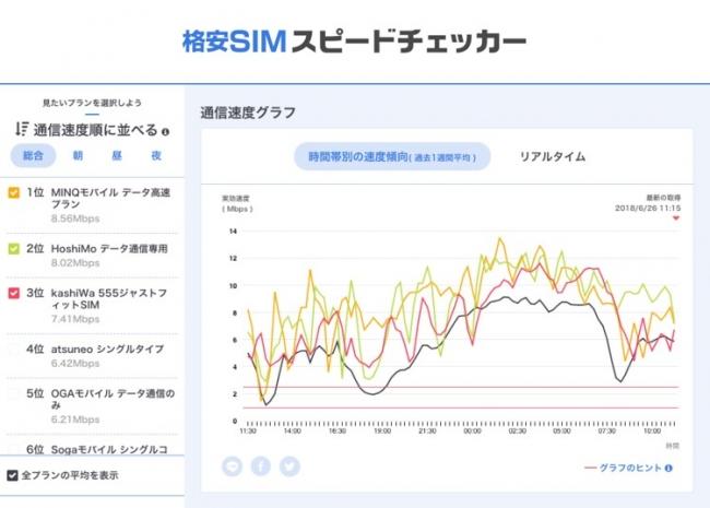 格安SIMスピードチェッカー